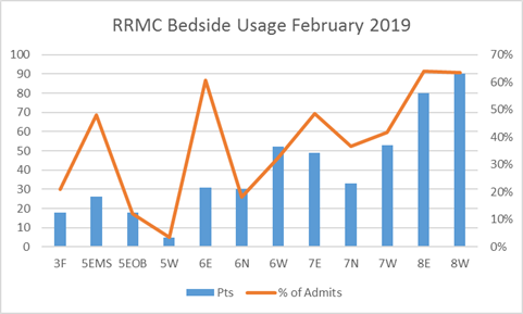 bedside-rrmc-usage-201902.png