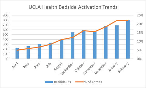 bedside-uclahealth-usage-201902.png
